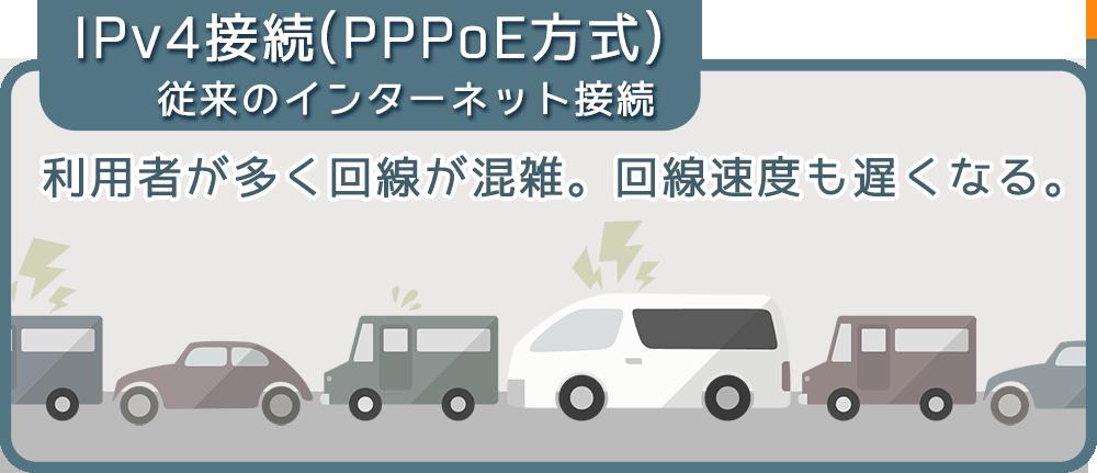 IPv4接続(PPPoE方式)
